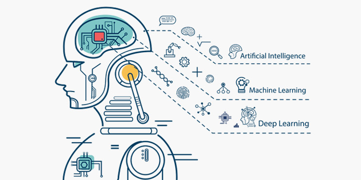 Machine Learning, Deep Learning, and OCR: Revitalizing Technology