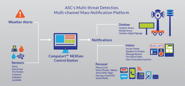 Real-time Notification and Response During Pandemics